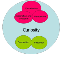 National Society of Creative Dyslexics, Inc.